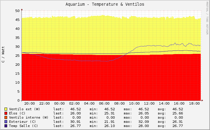 graph_ventilos_temperature